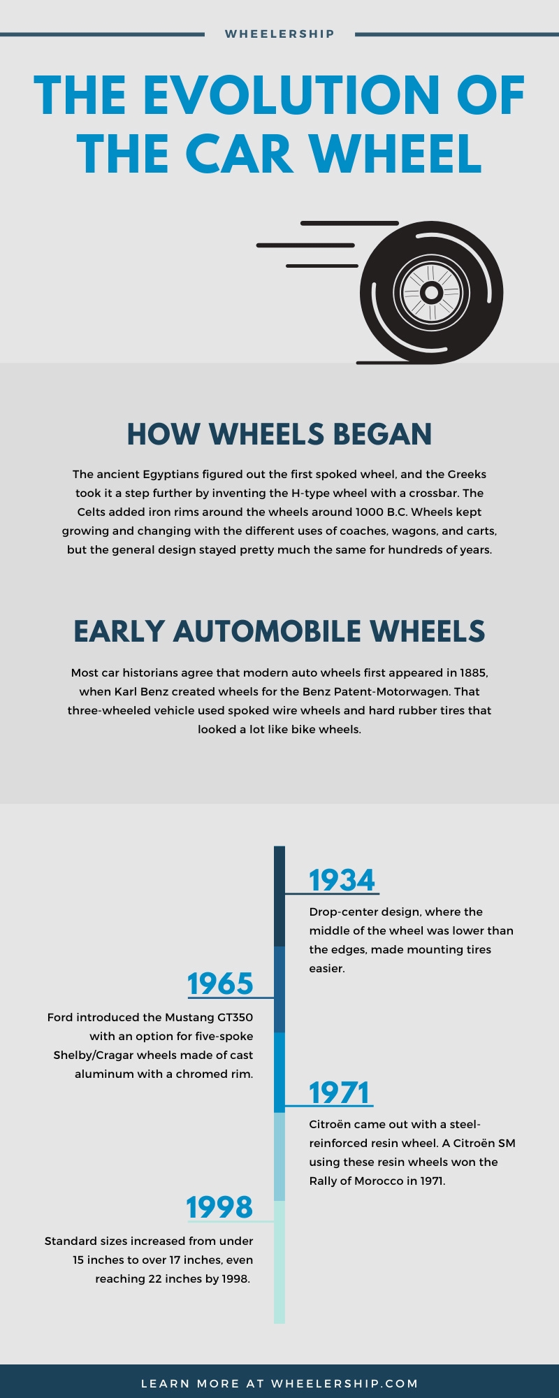 Car Wheel Evolution