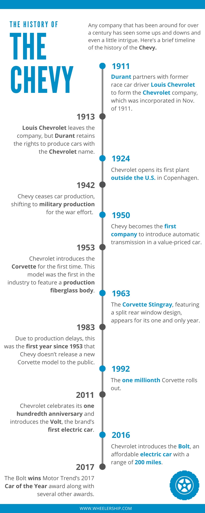 The History of the Chevy Info Graphic